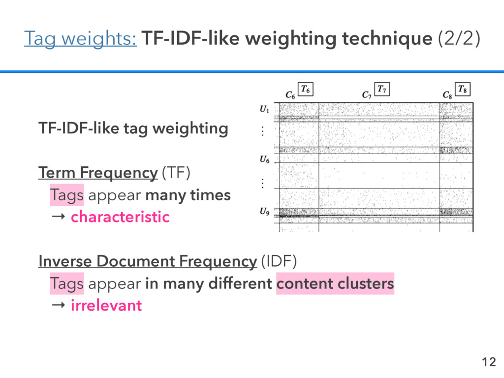 12 Tag weights: TF-IDF-like weighting technique...