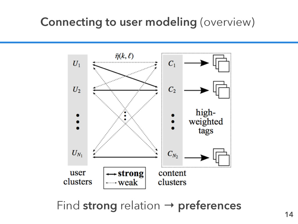 14 Connecting to user modeling (overview) Find ...