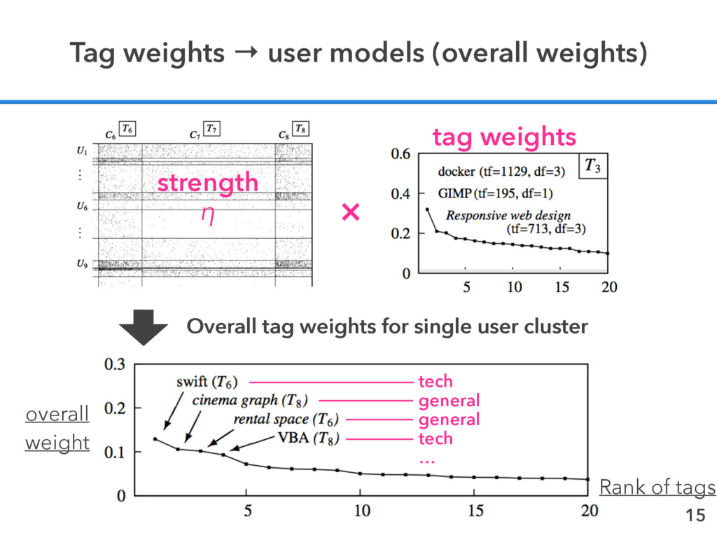 15 Tag weights → user models (overall weights) ...