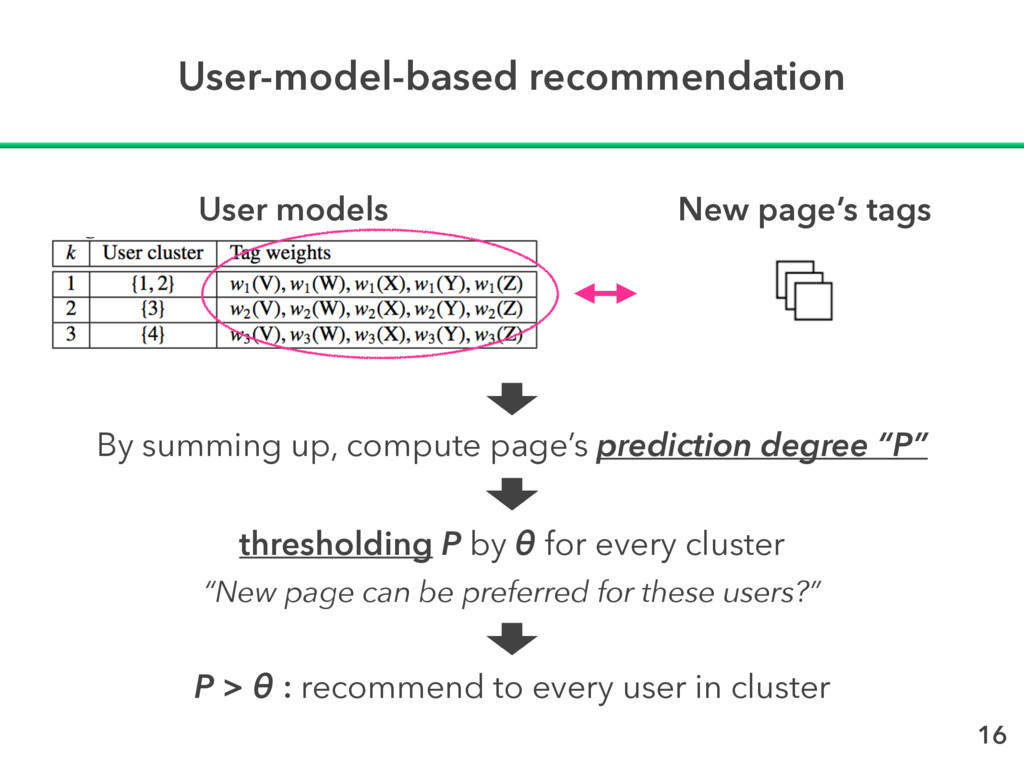User-model-based recommendation New page's tags...