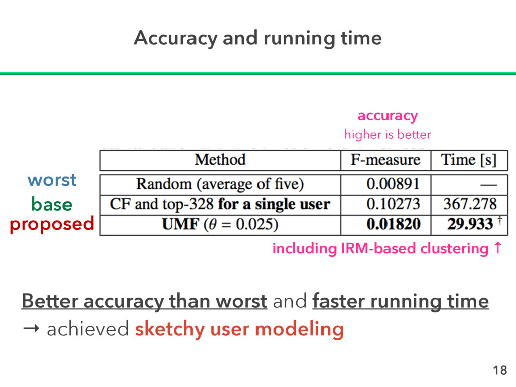 Accuracy and running time Better accuracy than ...