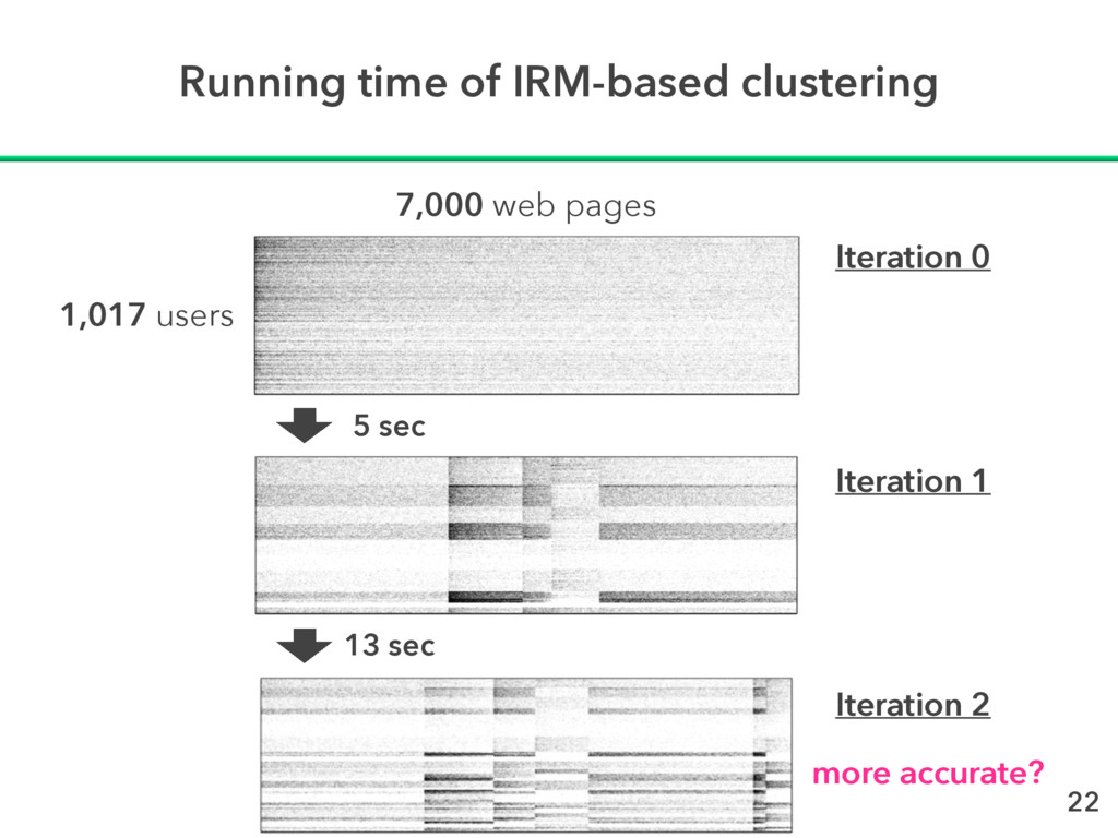 Running time of IRM-based clustering 22 5 sec 1...