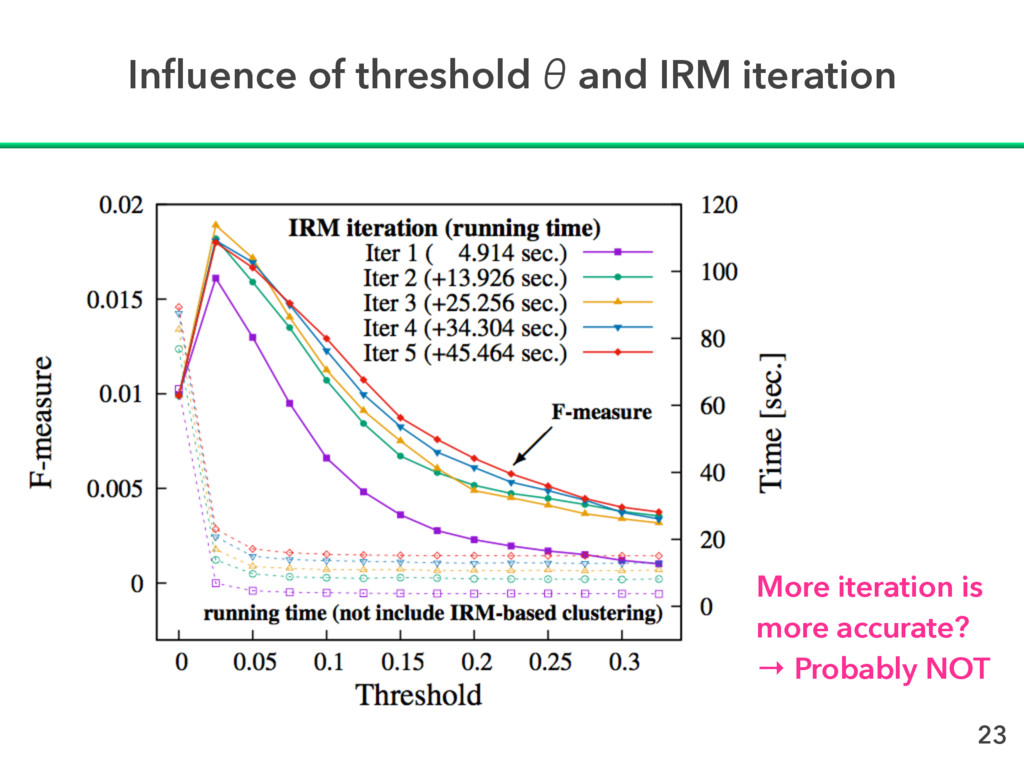 Influence of threshold θ and IRM iteration More ...