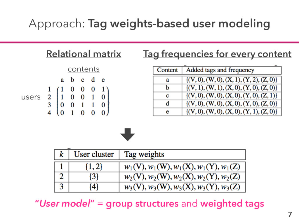 7 Approach: Tag weights-based user modeling use...