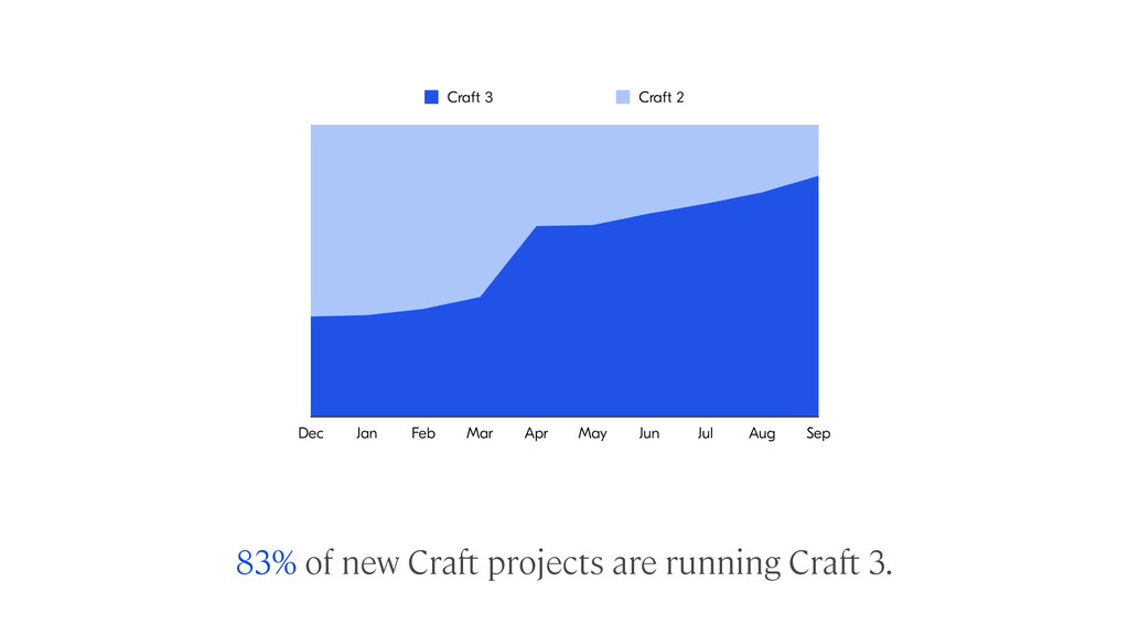 83% of new Craft projects are running Craft 3.