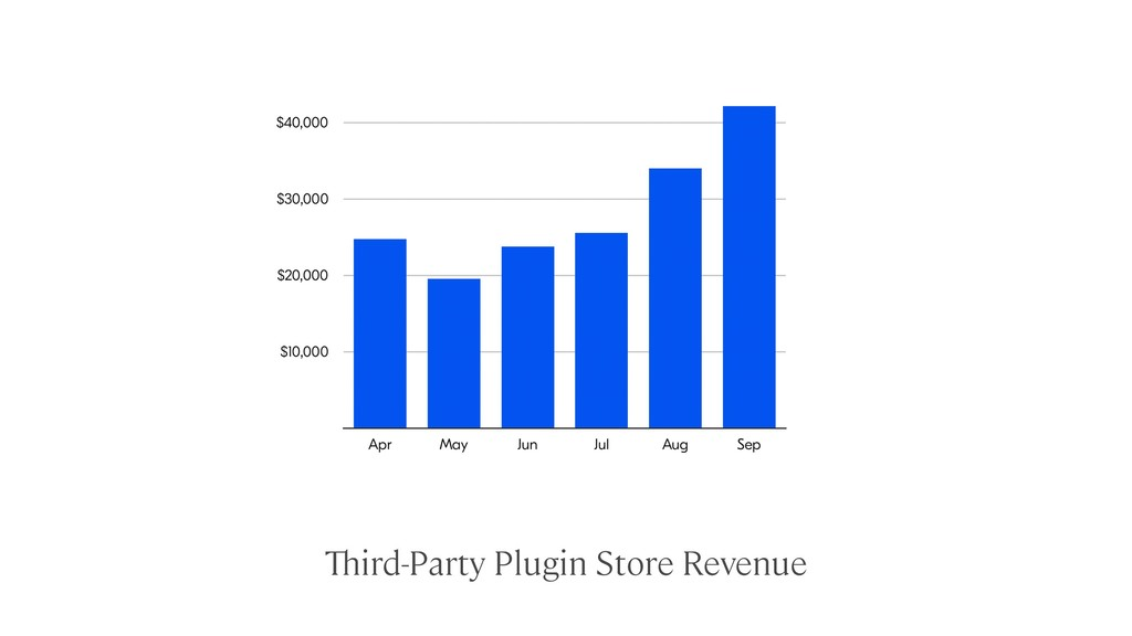 Third-Party Plugin Store Revenue
