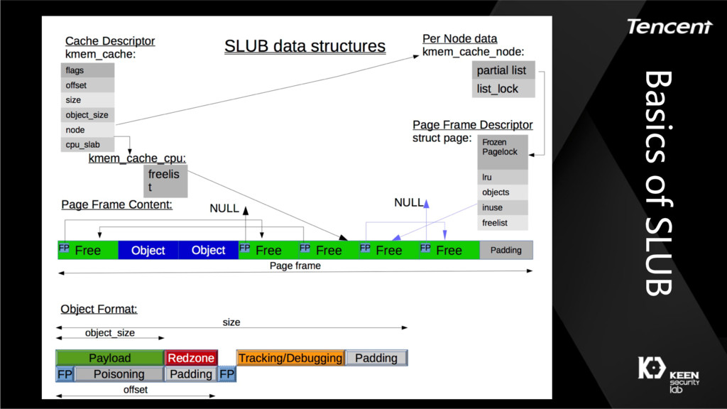 Basics of SLUB