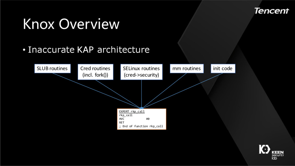 Knox Overview • Inaccurate KAP architecture EXP...