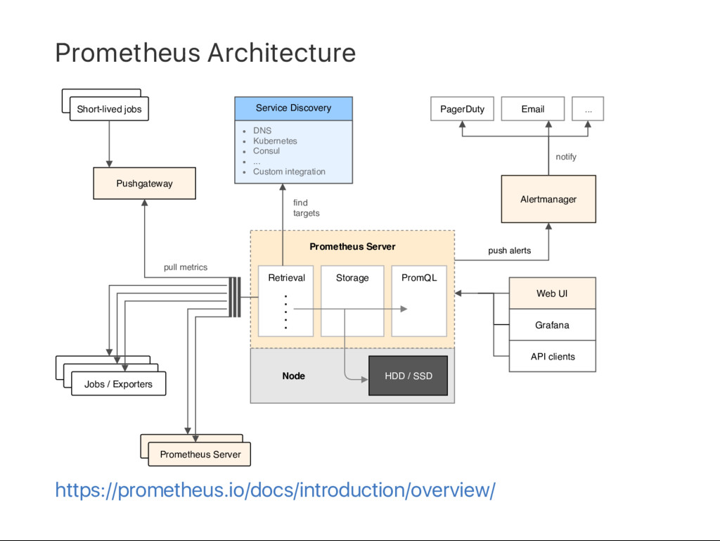 Prometheus Architecture pull metrics HDD / SSD ...