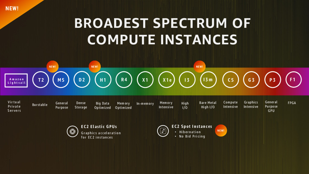 BROADEST SPECTRUM OF COMPUTE INSTANCES Burstabl...