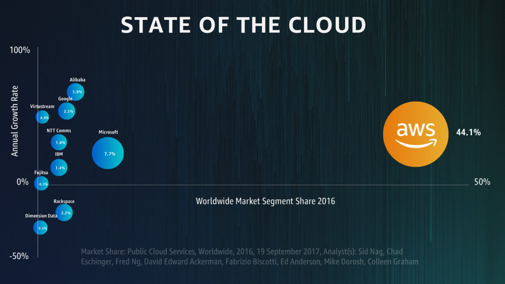 STATE OF THE CLOUD 44.1% 7.7% 3.0% 2.3% 1.0% 1....