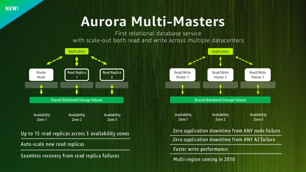 Aurora Multi-Masters Seamless recovery from rea...