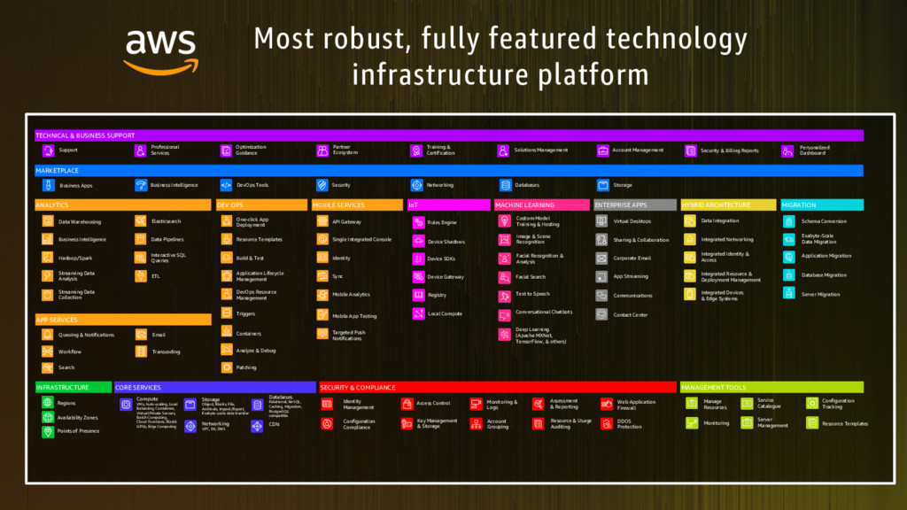 Most robust, fully featured technology infrastr...