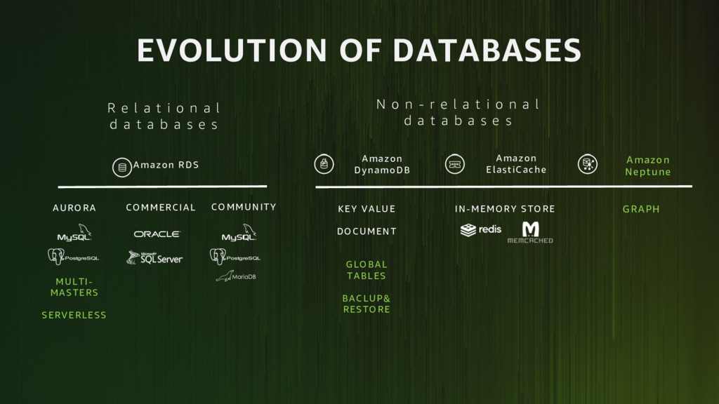 EVOLUTION OF DATABASES Amazon DynamoDB Amazon E...
