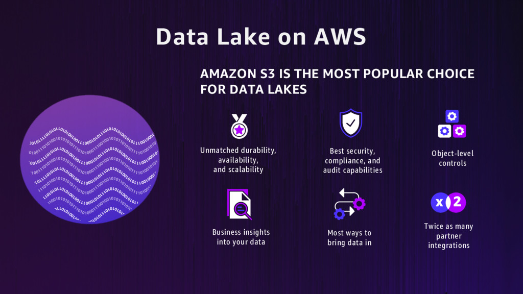Data Lake on AWS Most ways to bring data in Bes...