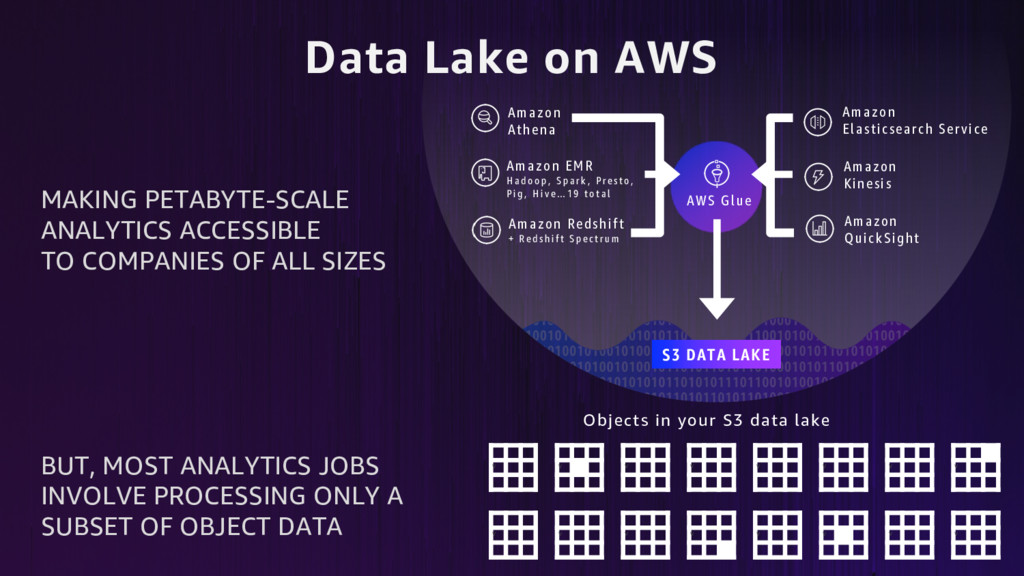 Data Lake on AWS Amazon Redshift + R e d s h i ...