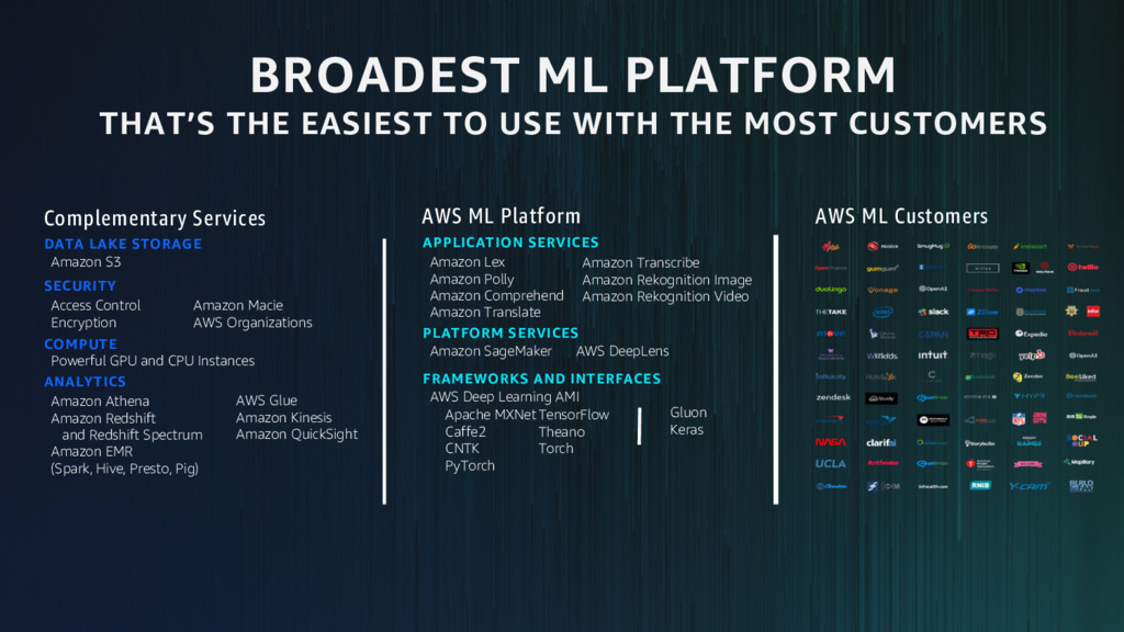 AWS ML Customers APPLICATION SERVICES Amazon Le...