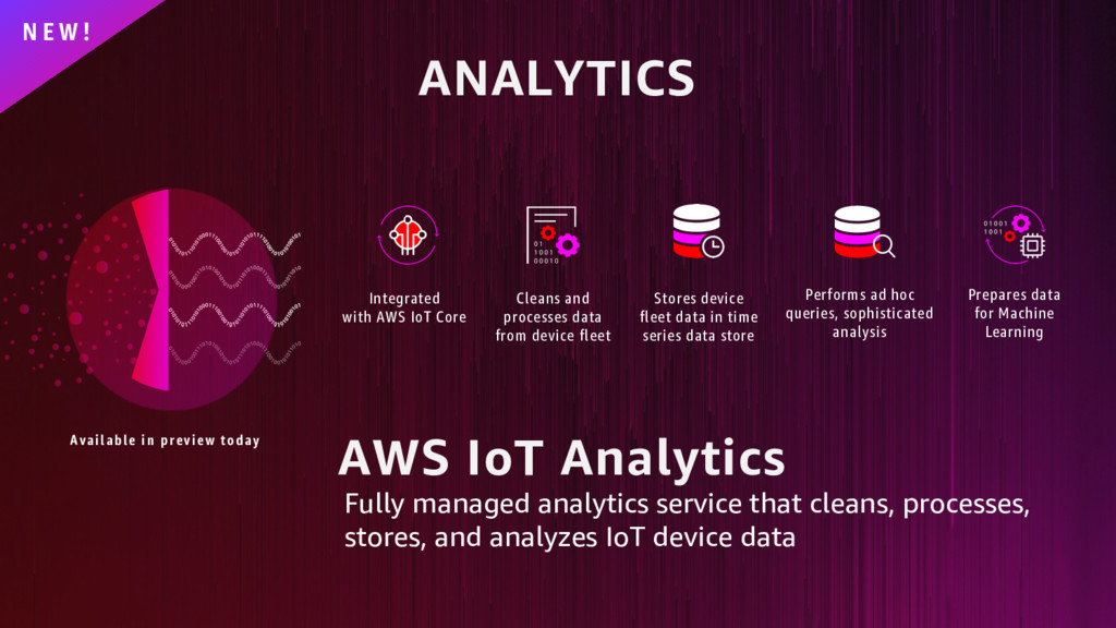 ANALYTICS N E W ! AWS IoT Analytics Fully manag...