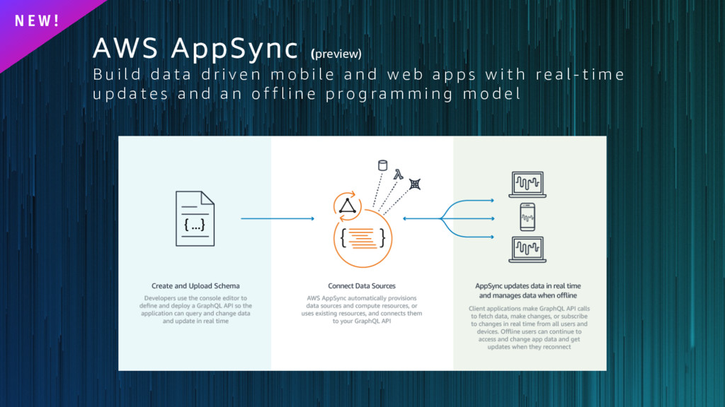 AWS AppSync (preview) B u i l d d a t a d r i v...