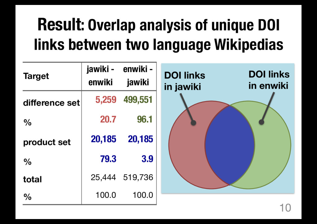 Result: Overlap analysis of unique DOI links be...