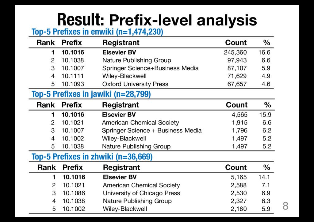 Result: Prefix-level analysis 8 Rank Prefix Reg...