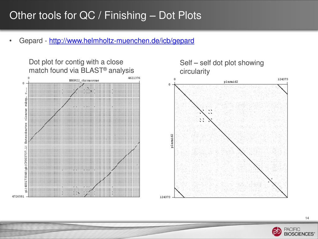 Other tools for QC / Finishing – Dot Plots 14 D...