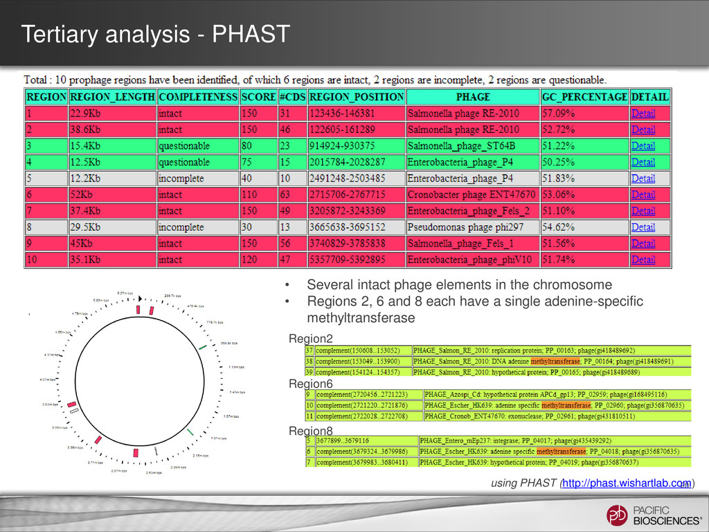 Tertiary analysis - PHAST 20 • Several intact p...