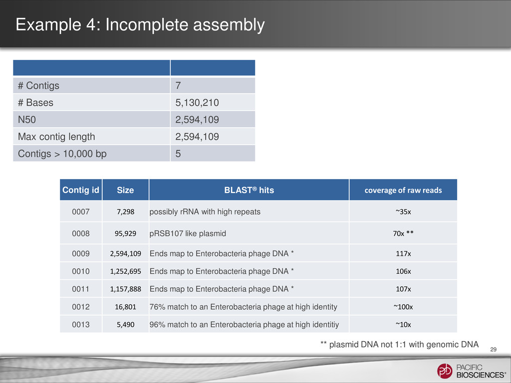 Example 4: Incomplete assembly 29 # Contigs 7 #...