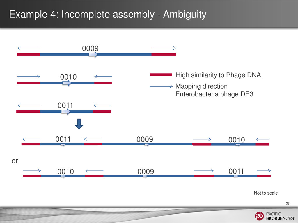 Example 4: Incomplete assembly - Ambiguity 33 0...