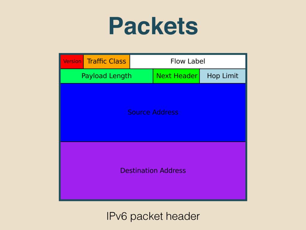 Packets IPv6 packet header