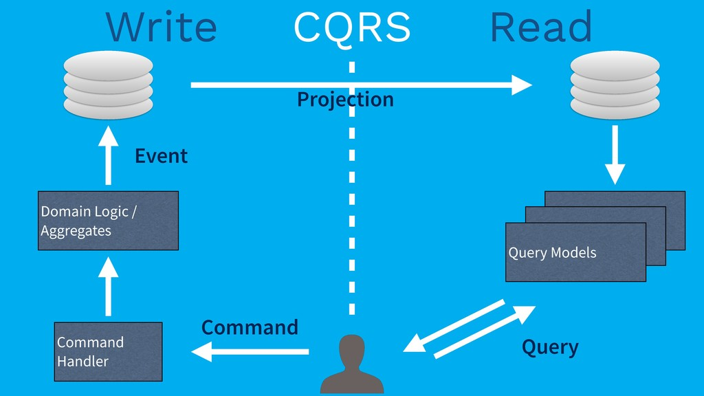 CQRS Read Write Command Handler Command Domain ...