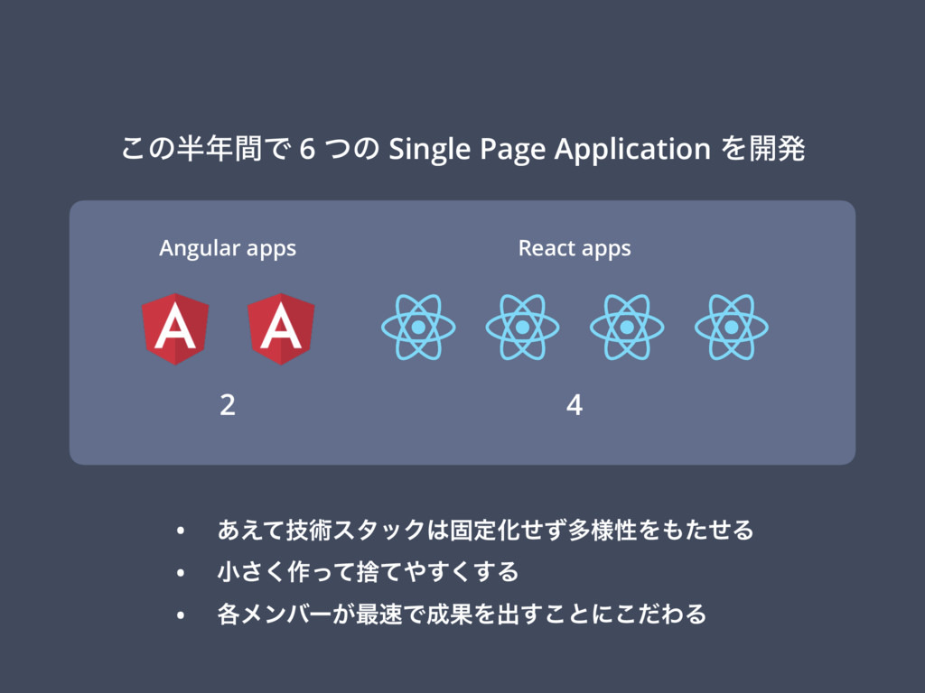 ͜ͷ൒೥ؒͰ 6 ͭͷ Single Page Application Λ։ൃ Angular...