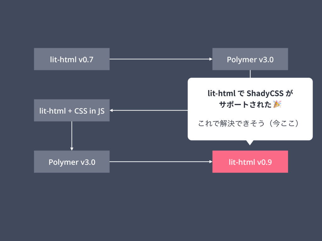lit-html v0.7 Polymer v3.0 React + CSS in JS li...