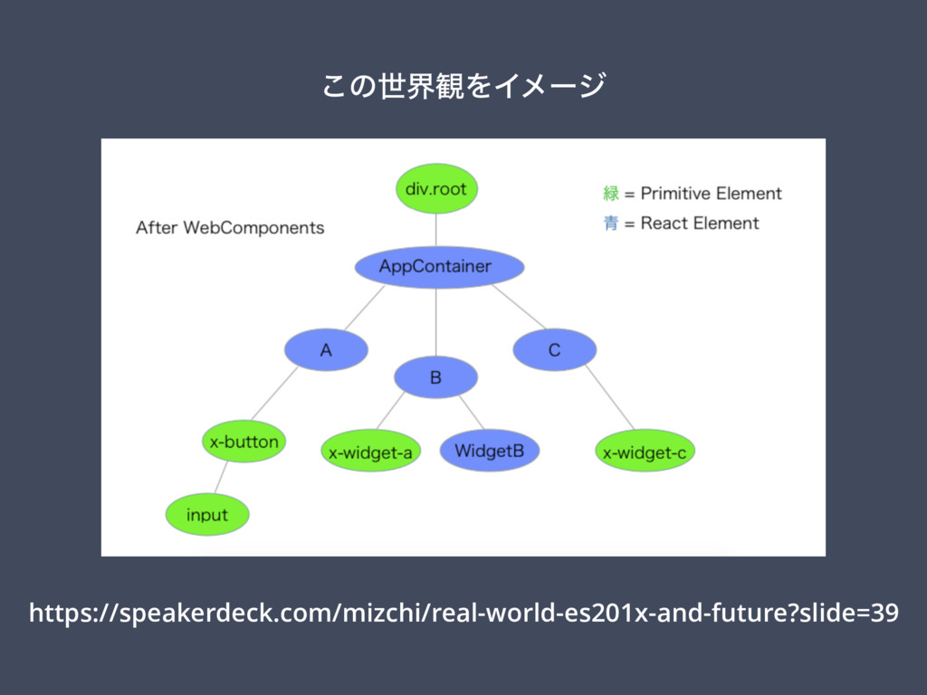https://speakerdeck.com/mizchi/real-world-es201...