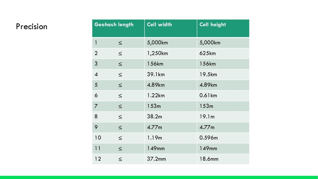 Geohash length Cell width Cell height 1 ≤ 5,000...