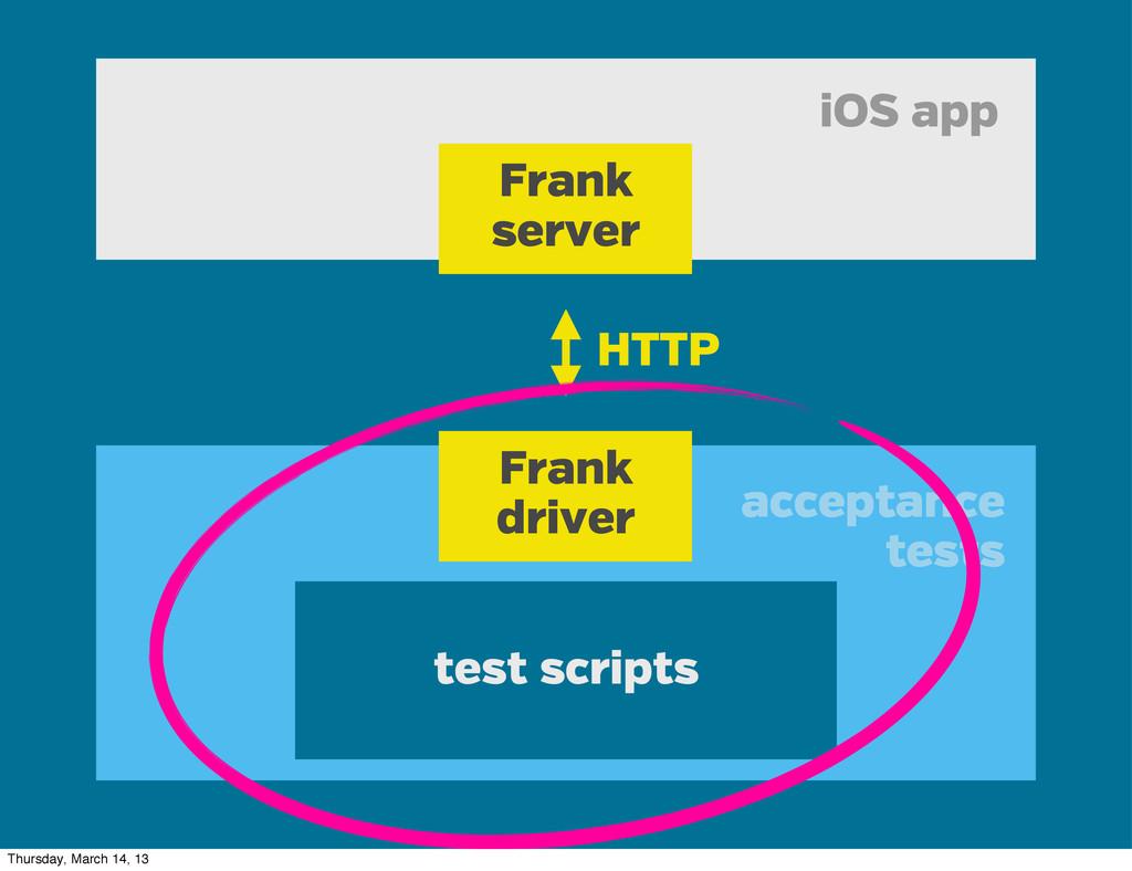 iOS app acceptance tests Frank server Frank dri...