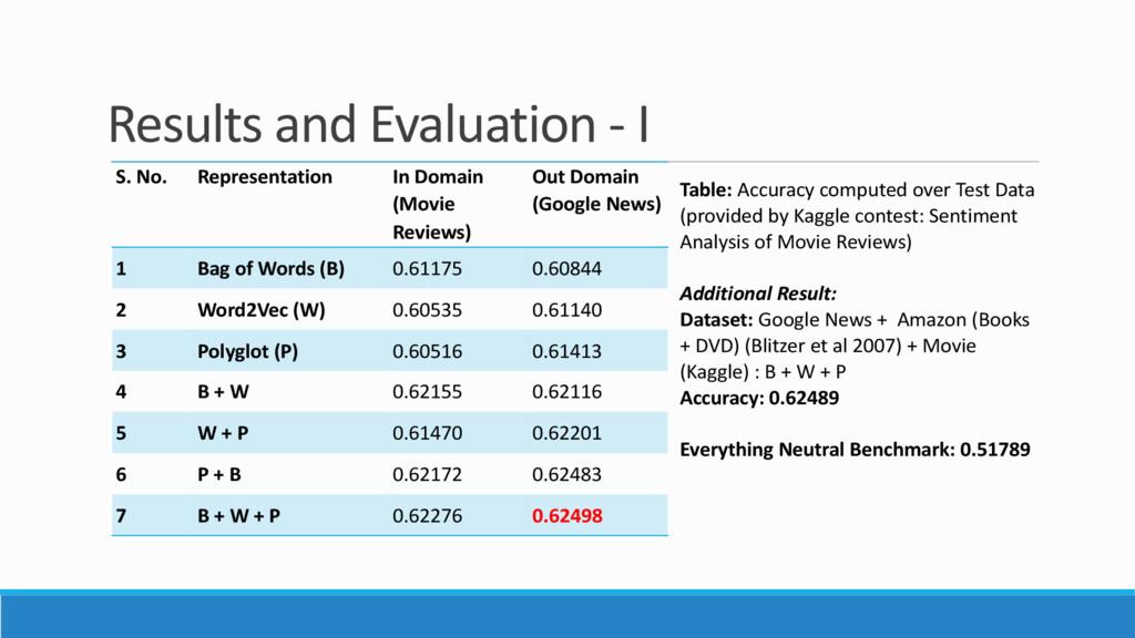Results and Evaluation - I S. No. Representatio...