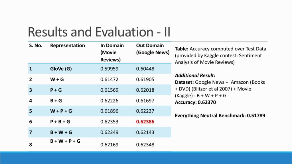 Results and Evaluation - II S. No. Representati...