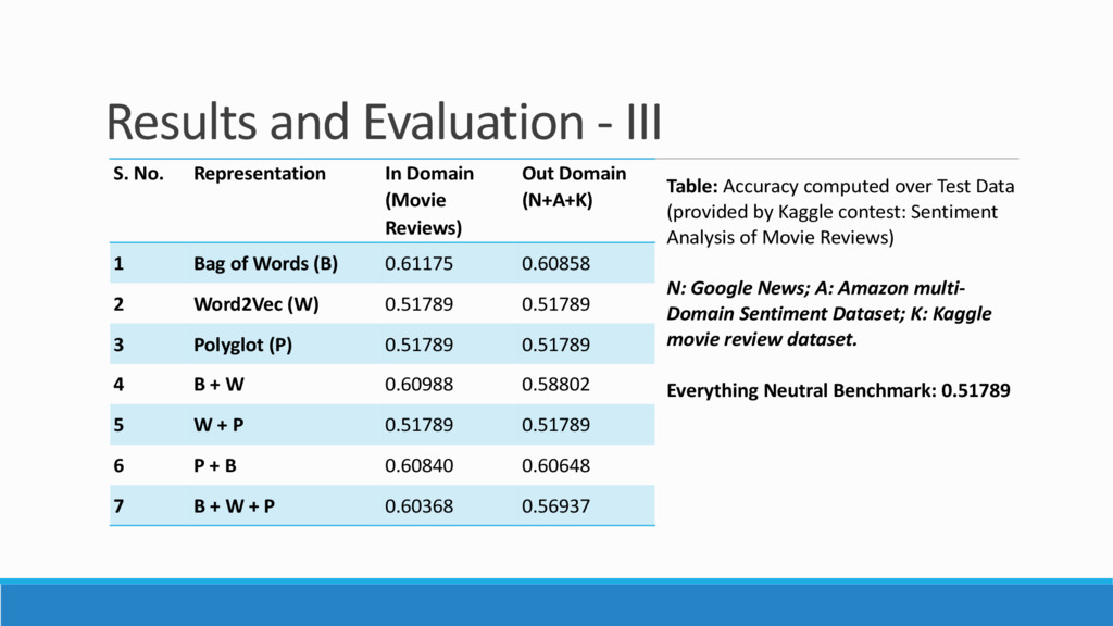 Results and Evaluation - III S. No. Representat...