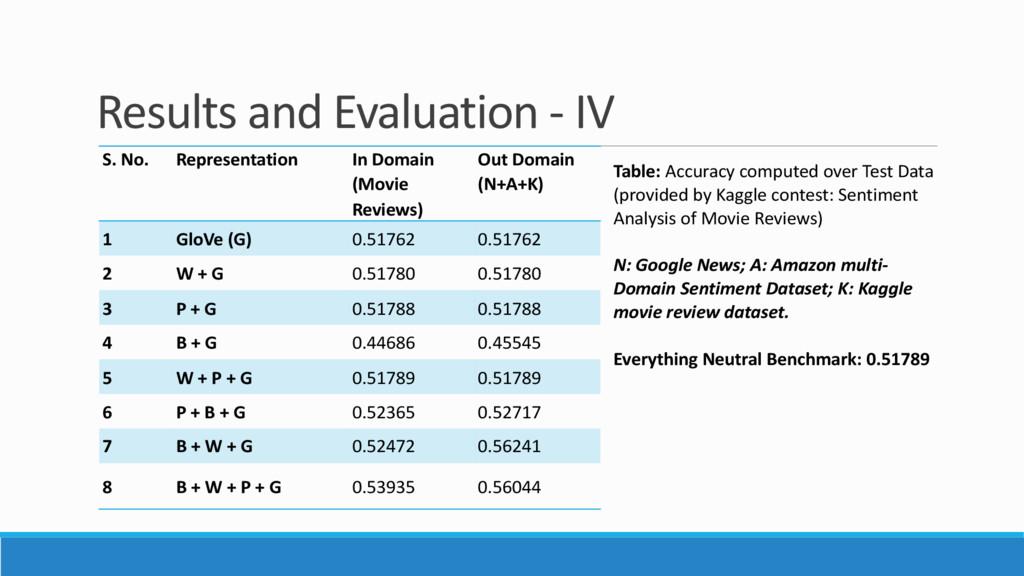 Results and Evaluation - IV S. No. Representati...