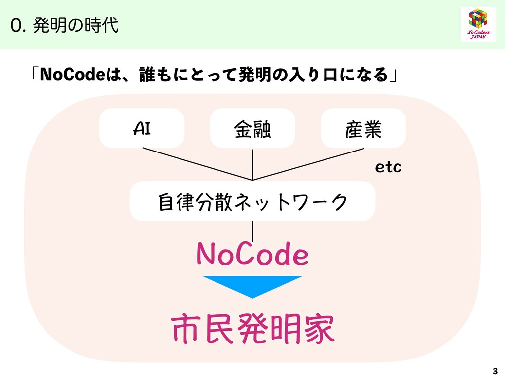 ൃ໌ͷ ʮ/P$PEFɺ୭ʹͱͬͯൃ໌ͷೖΓޱʹͳΔʯ NoCode AI 市民...