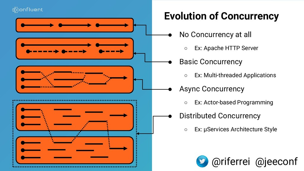 Evolution of Concurrency ● No Concurrency at al...