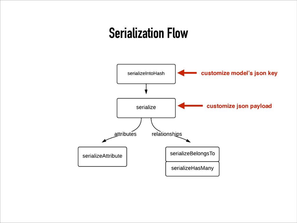 Serialization Flow customize json payload custo...
