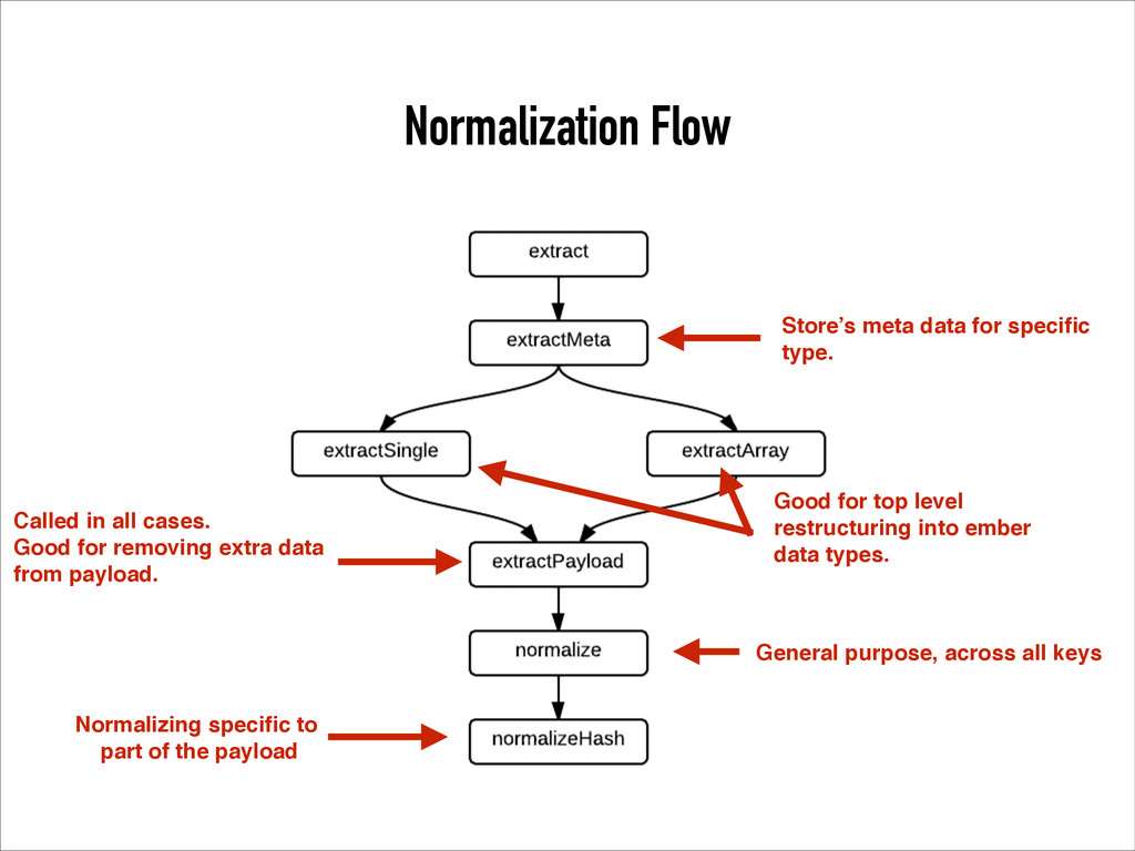 Normalization Flow Called in all cases.! Good f...