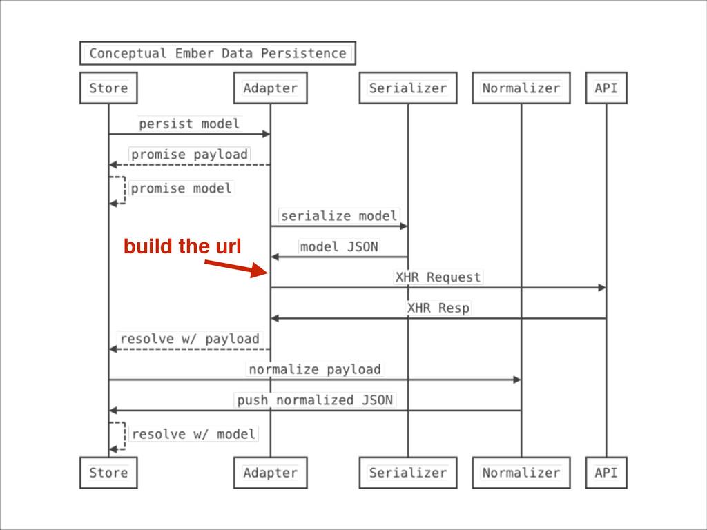 build the url