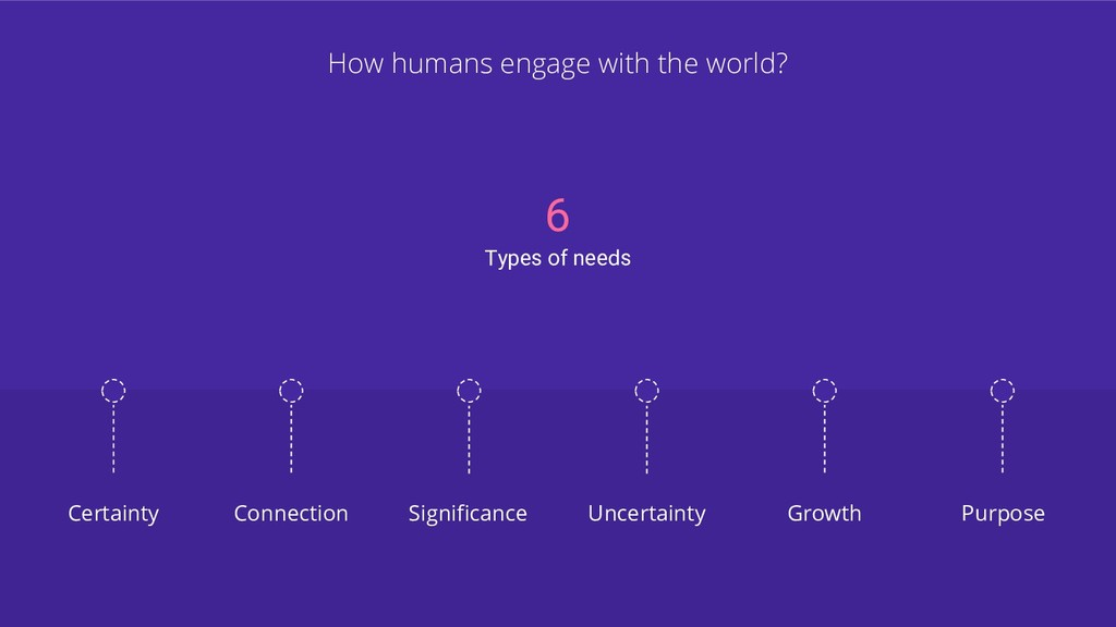 How humans engage with the world? Certainty Unc...