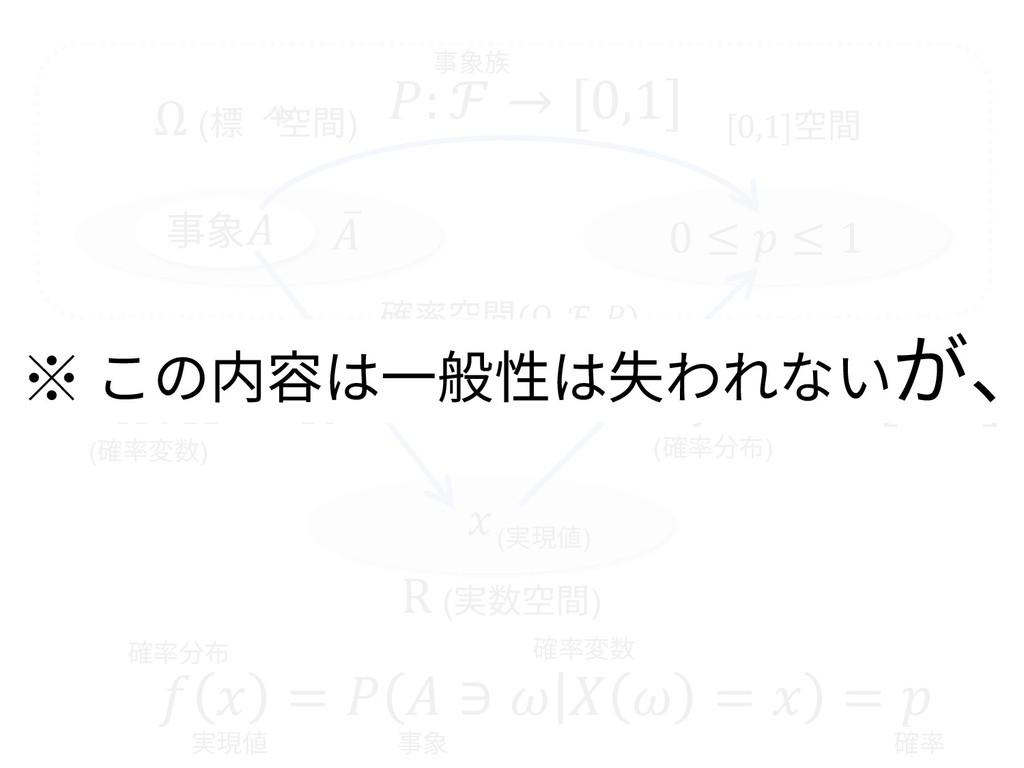 0 ≤  ≤ 1 Ω (標本空間) [0,1]空間 ̅ 事象 (確率変数) : R → [0,...