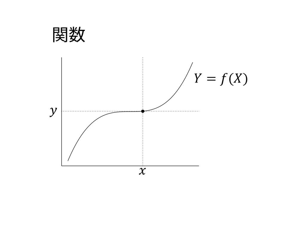 = () 関数