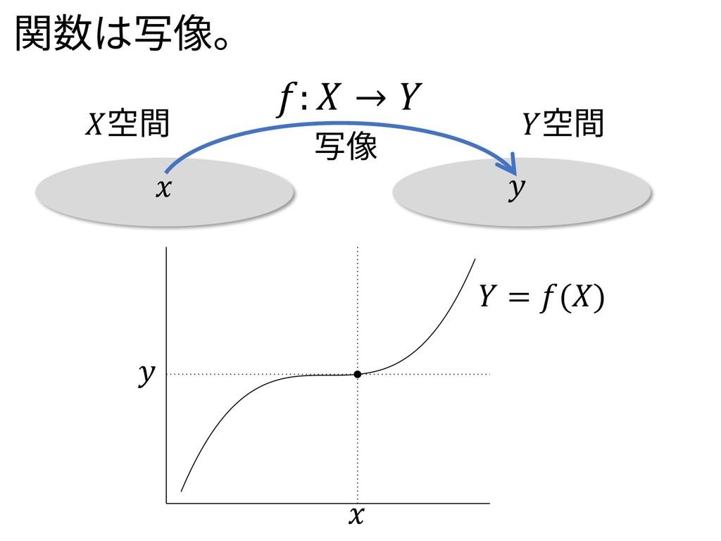 :  →  空間 空間 写像    = () 関数は写像。