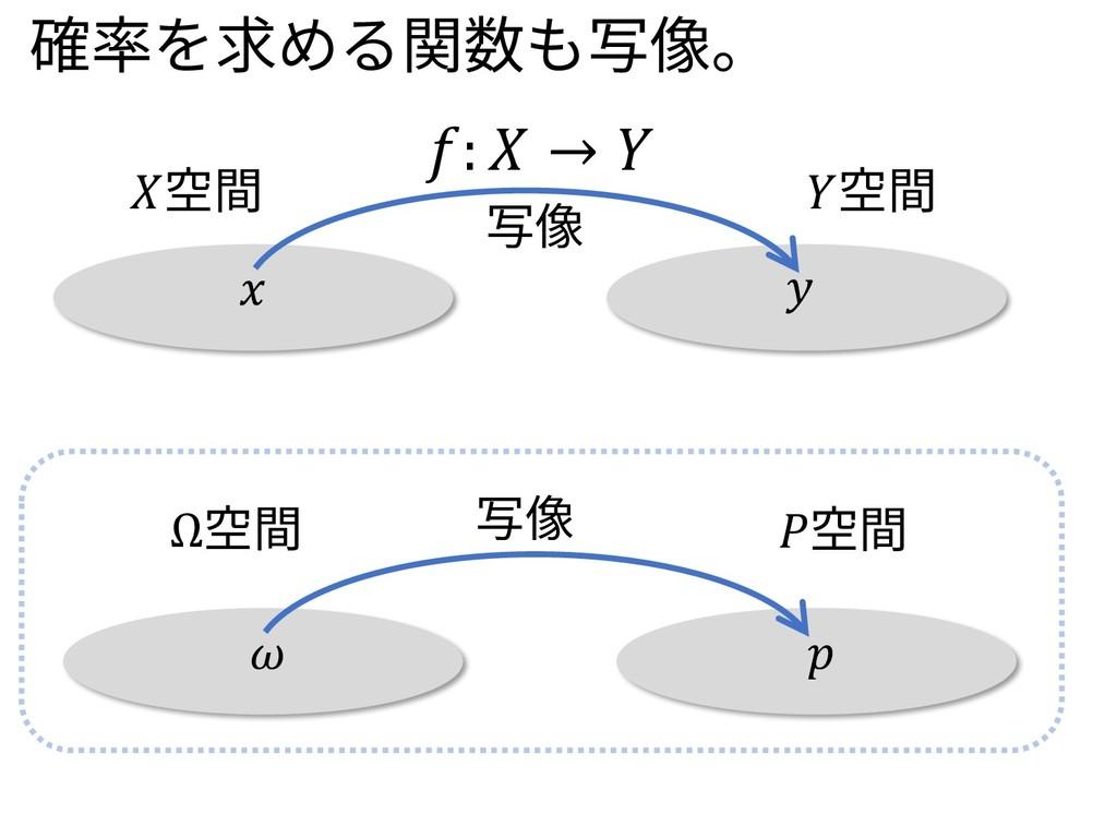 :  →  空間 空間 写像   Ω空間 空間 写像 確率を求める関数も写像。